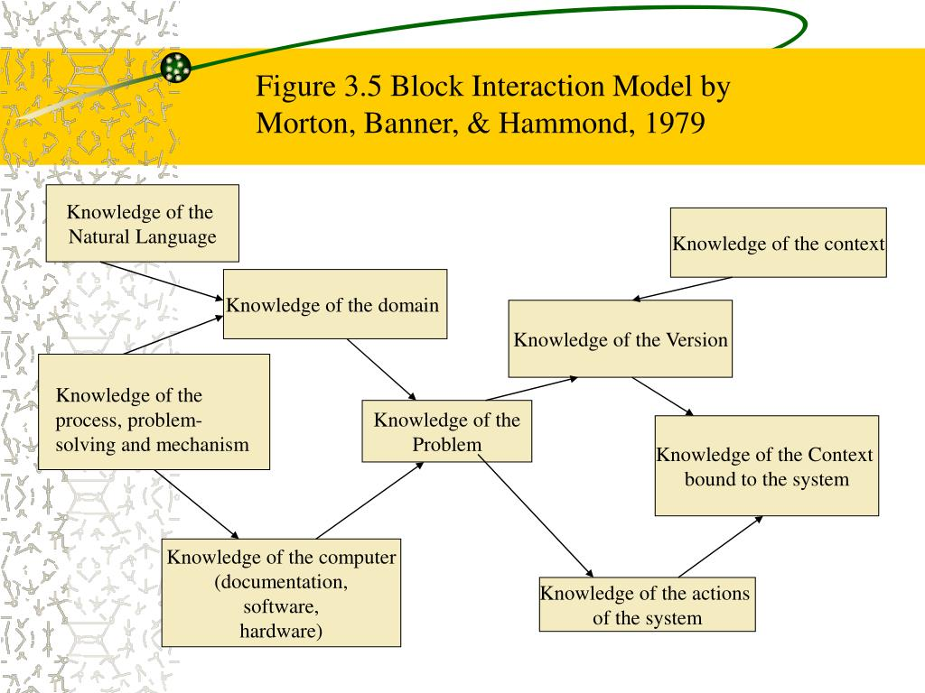 Figure 3.5 Block Interaction Model by