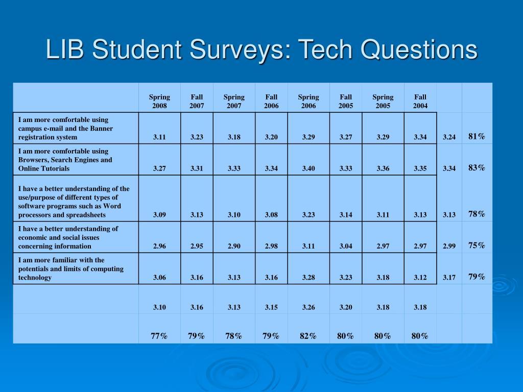 LIB Student Surveys: Tech Questions