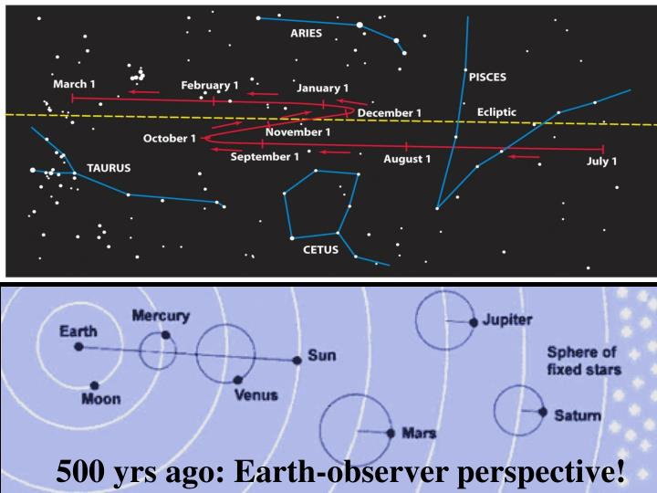 500 yrs ago: Earth-observer perspective!