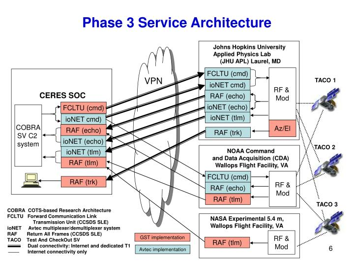 Phase 3 Service Architecture