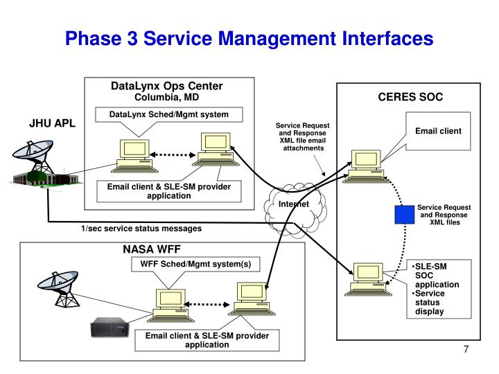 Phase 3 Service Management Interfaces