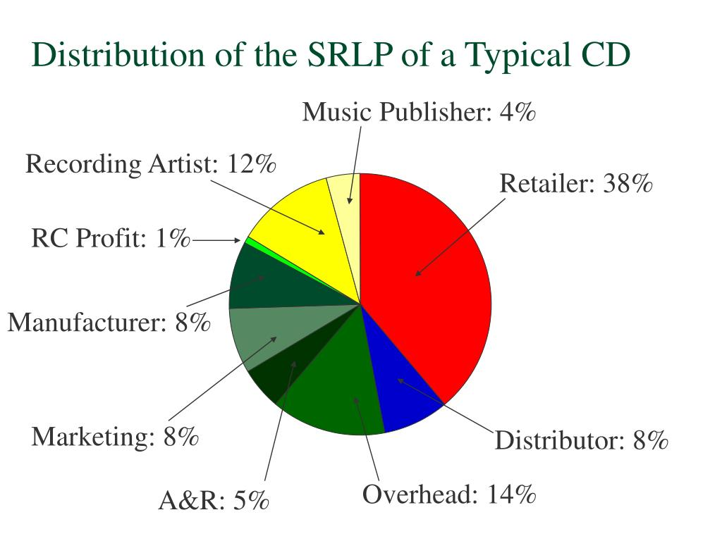Distribution of the SRLP of a Typical CD
