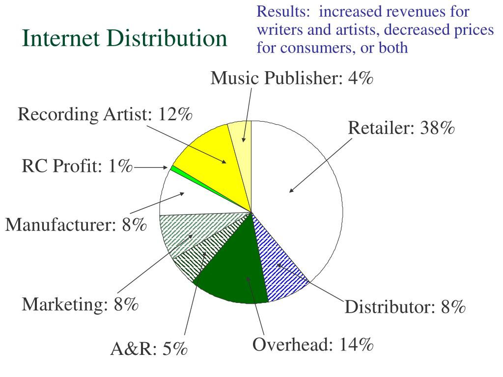 Results:  increased revenues for writers and artists, decreased prices for consumers, or both