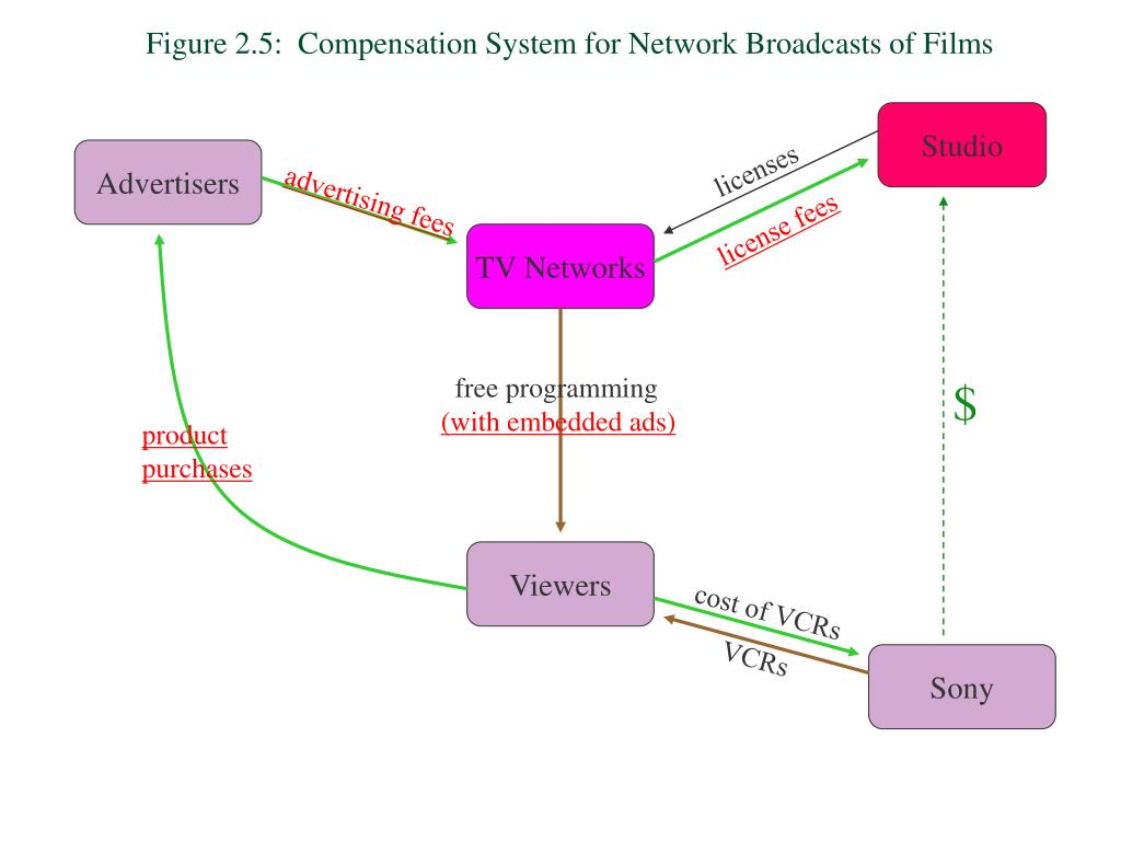 Figure 2.5:  Compensation System for Network Broadcasts of Films
