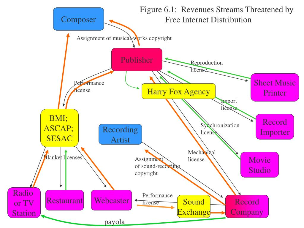Figure 6.1:  Revenues Streams Threatened by