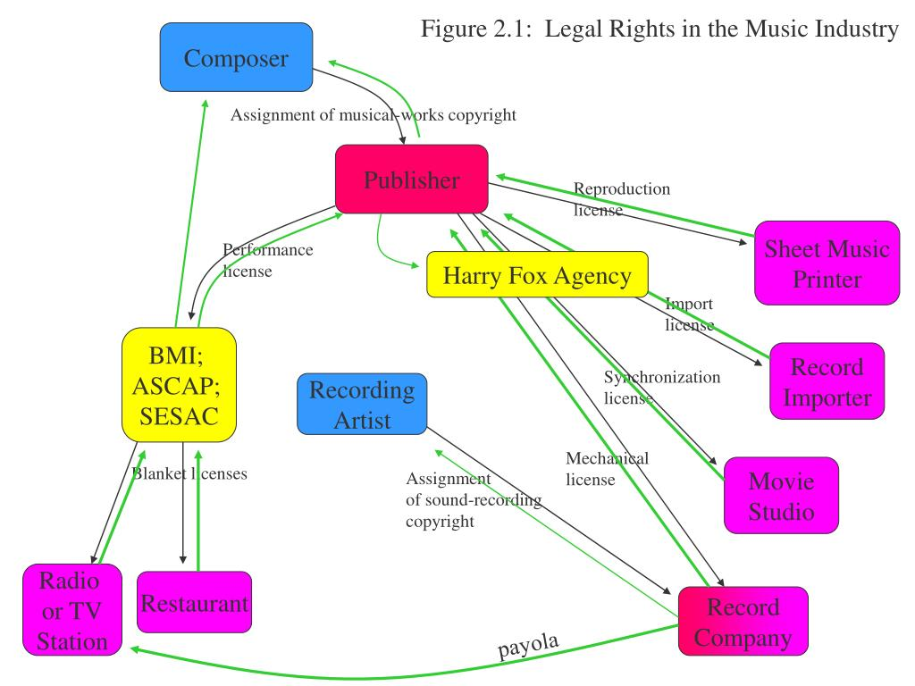 Figure 2.1:  Legal Rights in the Music Industry
