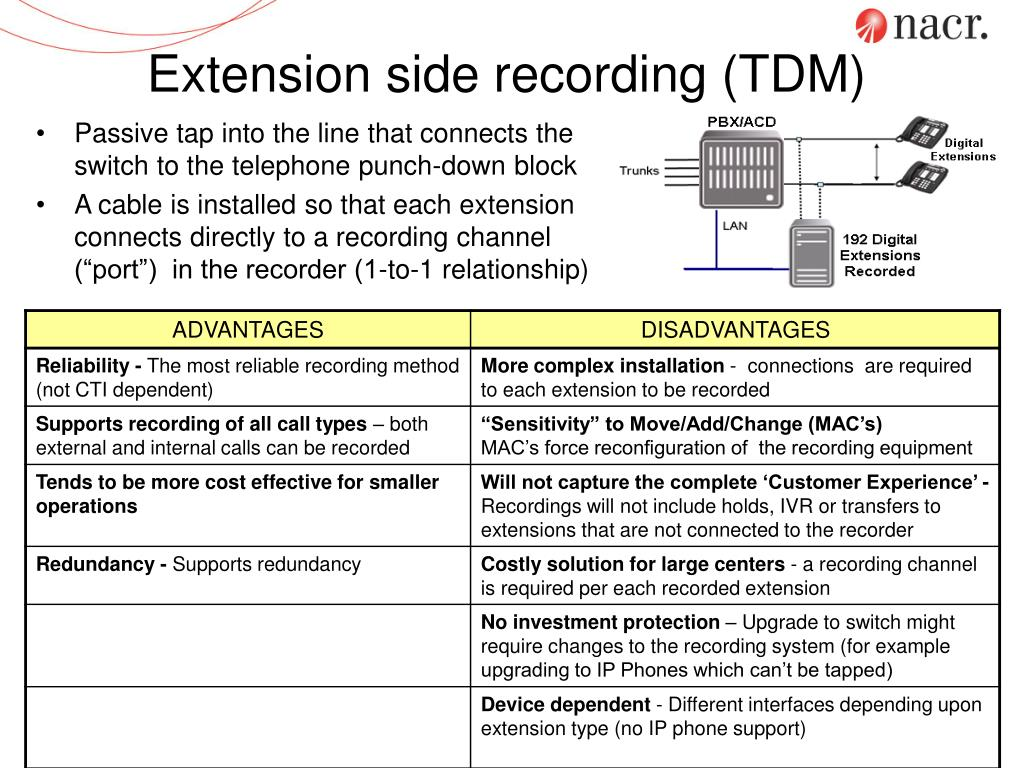 Extension side recording (TDM)