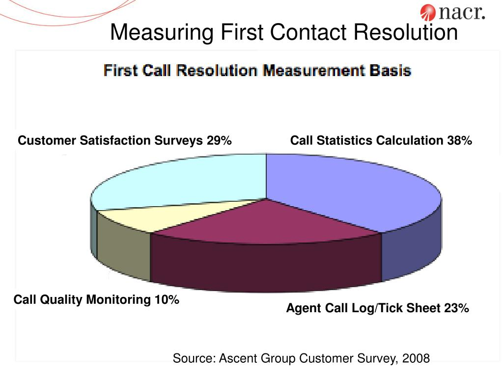 Measuring First Contact Resolution