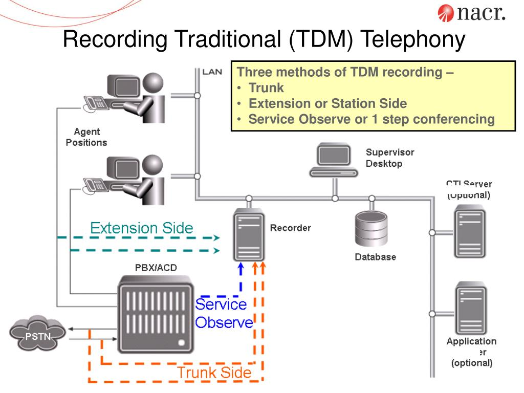 Recording Traditional (TDM) Telephony