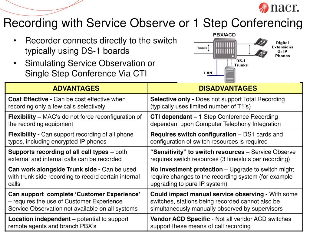 Recording with Service Observe or 1 Step Conferencing
