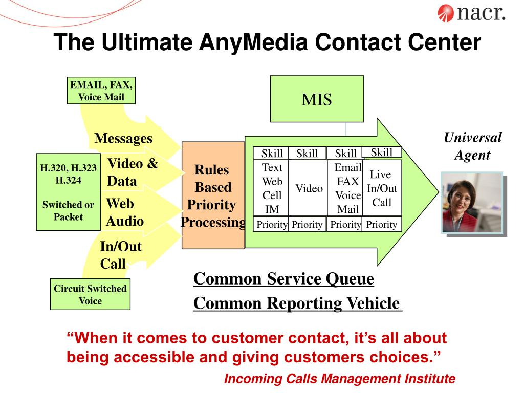 The Ultimate AnyMedia Contact Center