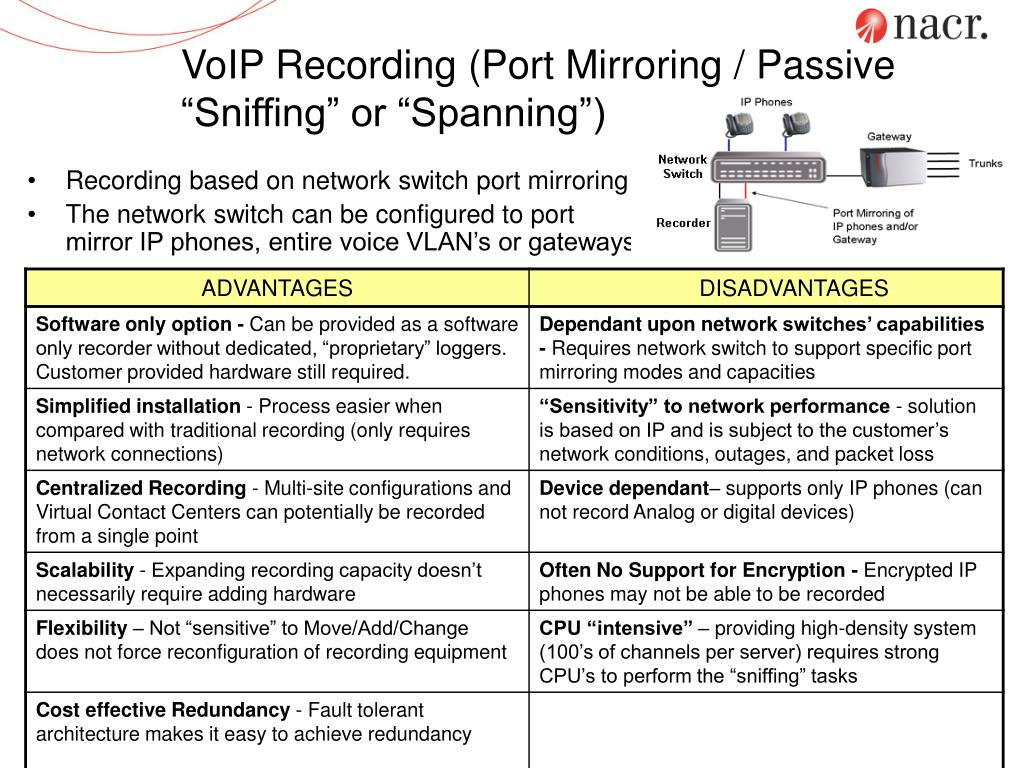 "VoIP Recording (Port Mirroring / Passive  ""Sniffing"" or ""Spanning"")"
