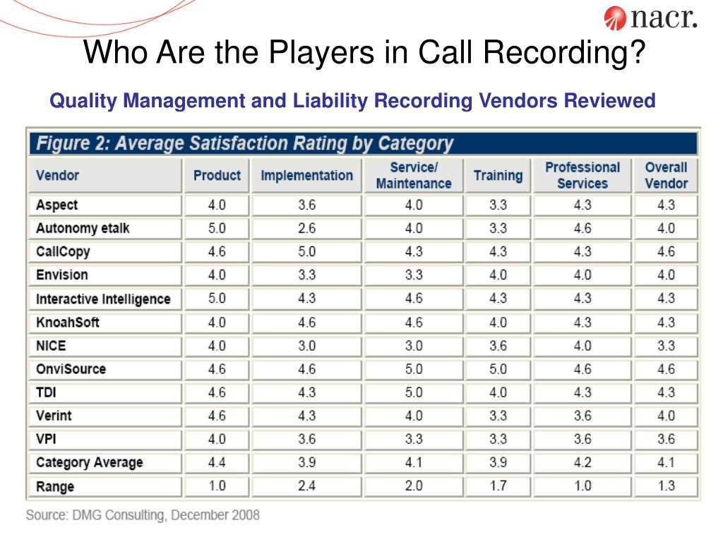 Who Are the Players in Call Recording?