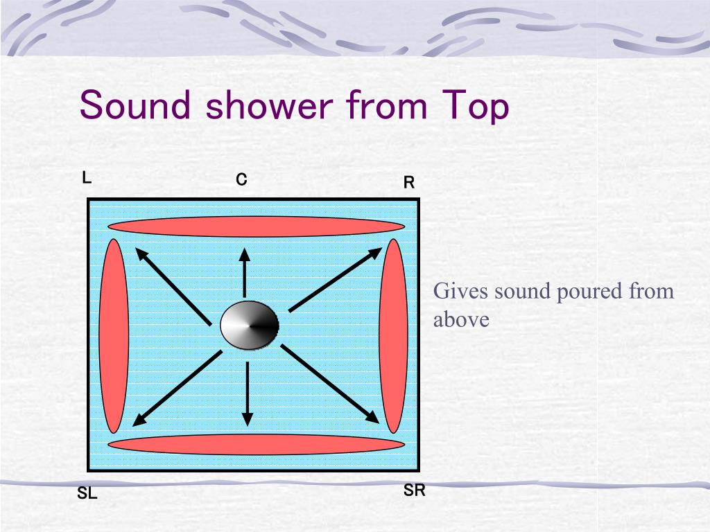 Sound shower from Top