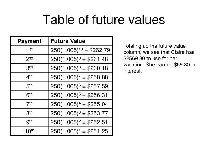 Table of future values