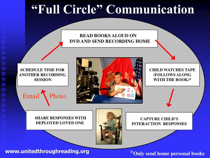 """Full Circle"" Communication"