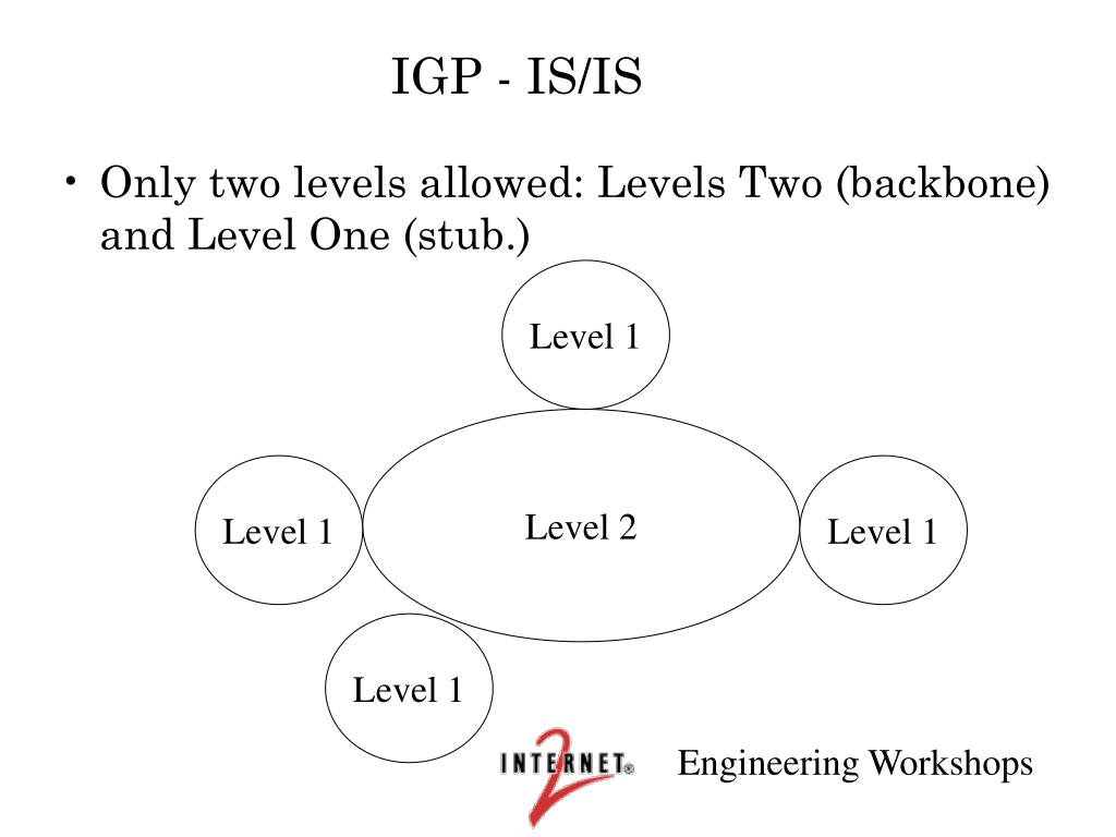 IGP - IS/IS