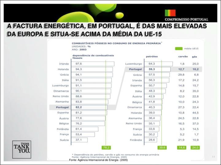 A FACTURA ENERGÉTICA, EM PORTUGAL, É DAS MAIS ELEVADAS DA EUROPA E SITUA-SE ACIMA DA MÉDIA DA UE-15