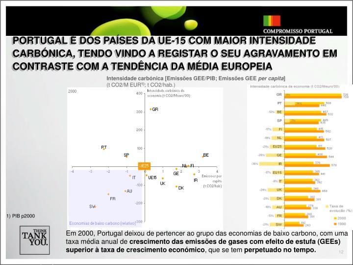 PORTUGAL É DOS PAÍSES DA UE-15 COM MAIOR INTENSIDADE CARBÓNICA, TENDO VINDO A REGISTAR O SEU AGRAVAMENTO EM CONTRASTE COM A TENDÊNCIA DA MÉDIA EUROPEIA