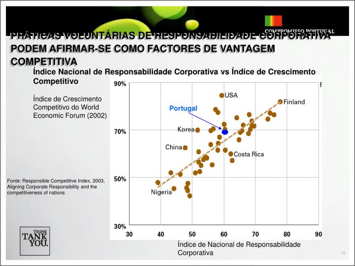 PRÁTICAS VOLUNTÁRIAS DE RESPONSABILIDADE CORPORATIVA PODEM AFIRMAR-SE COMO FACTORES DE VANTAGEM COMPETITIVA