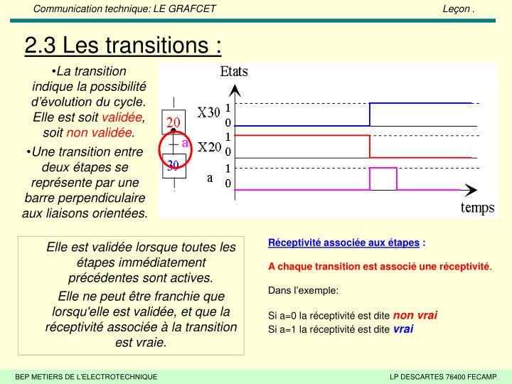 2.3 Les transitions :