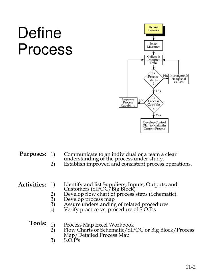 Define Process