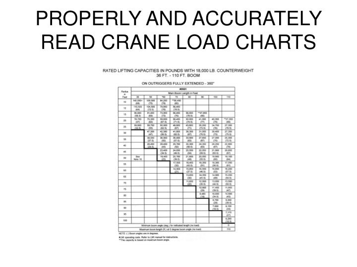 PROPERLY AND ACCURATELY READ CRANE LOAD CHARTS