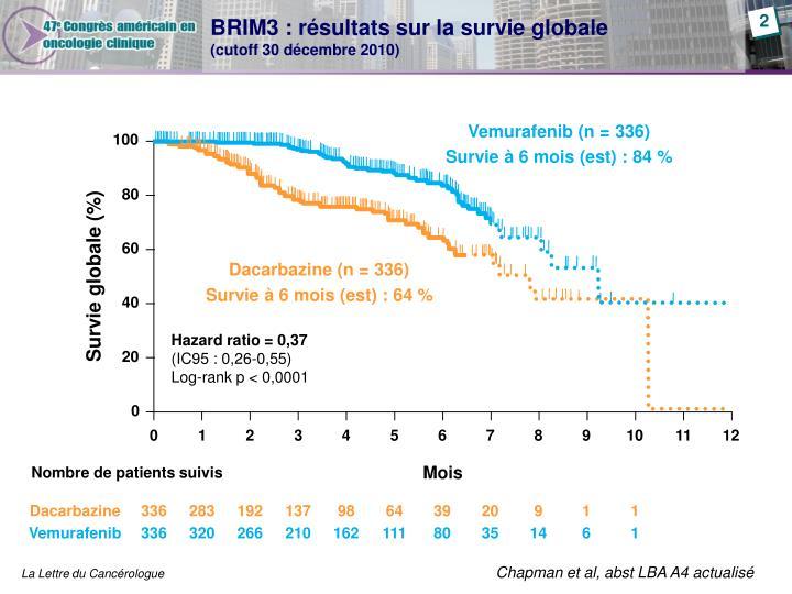 BRIM3 : résultats sur la survie globale