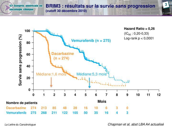 BRIM3 : résultats sur la survie sans progression