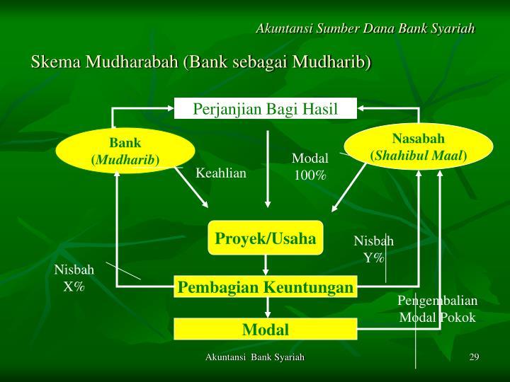 Skema Mudharabah (Bank sebagai Mudharib)