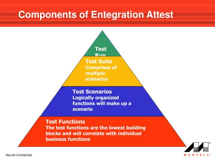 Components of Entegration Attest