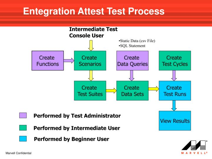 Entegration Attest Test Process