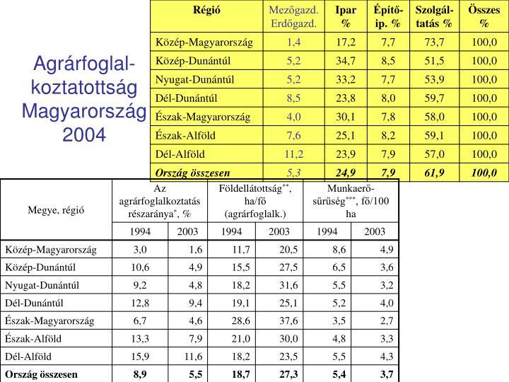 Agrárfoglal-koztatottság Magyarország2004