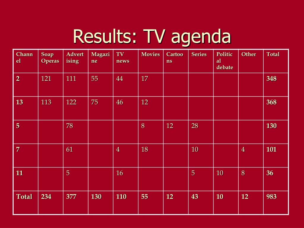 Results: TV agenda
