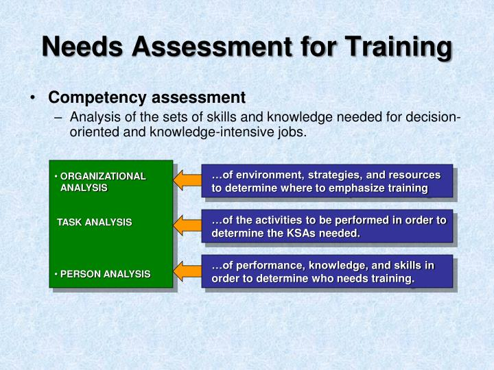 Needs Assessment for Training