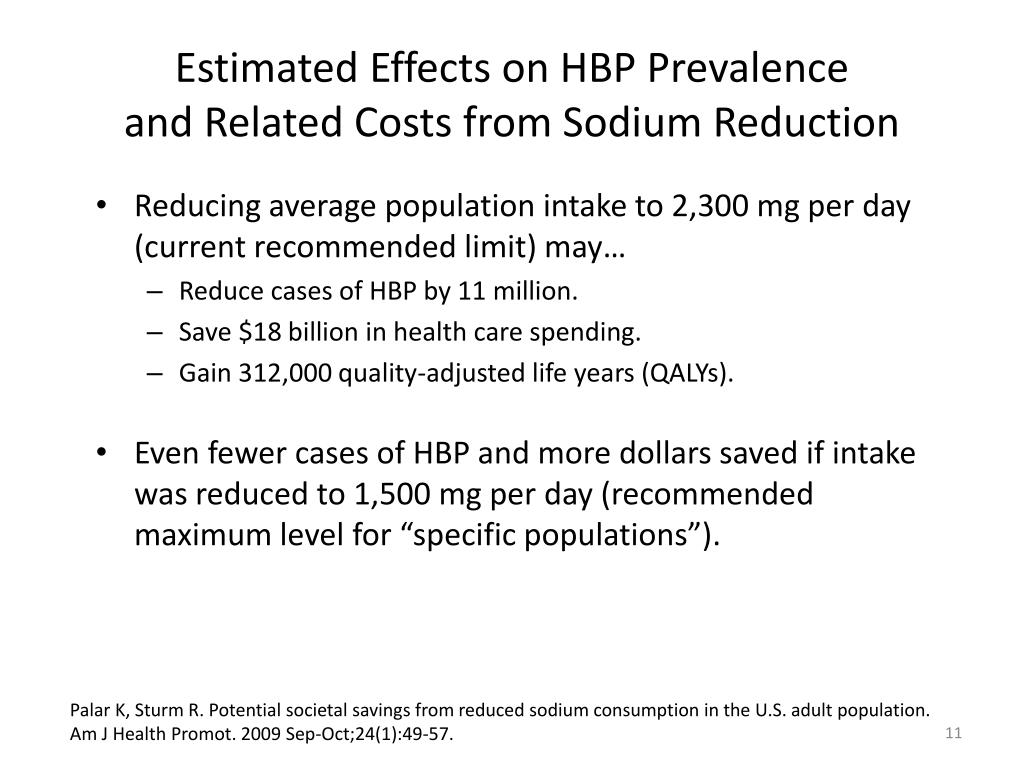 Estimated Effects on HBP Prevalence