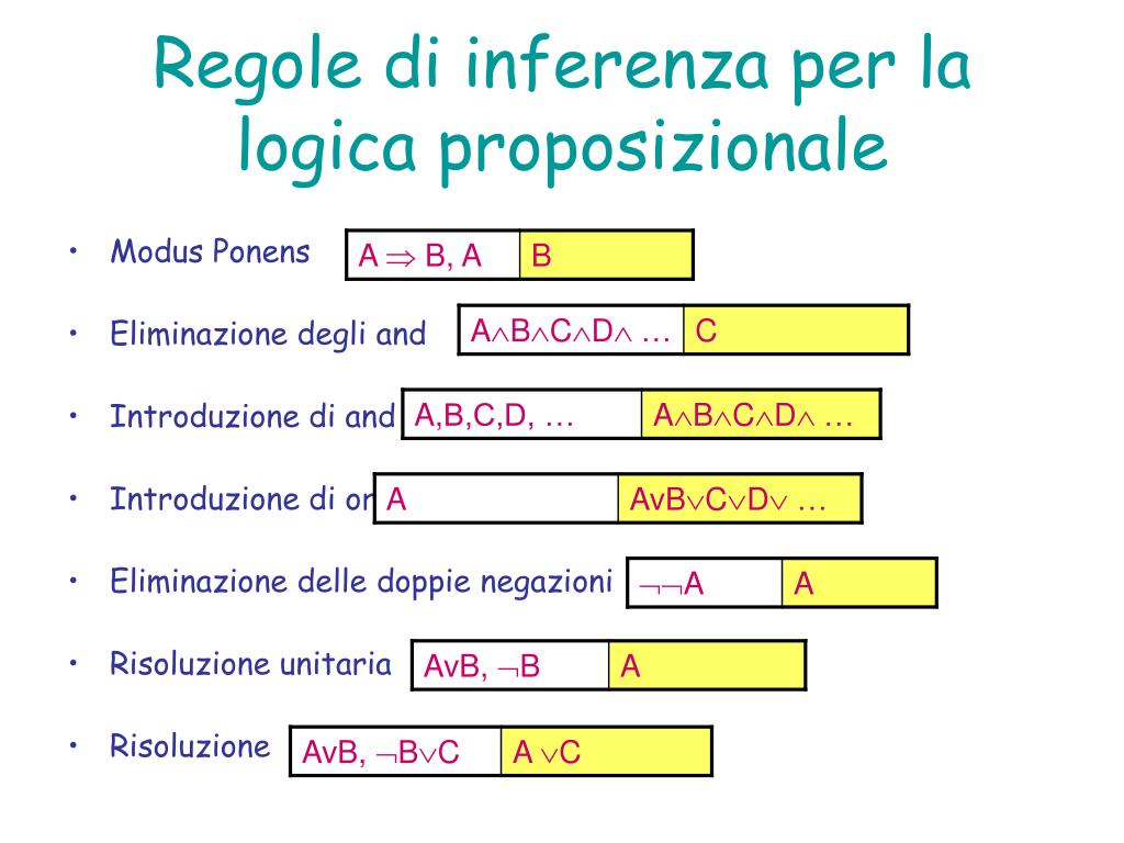 Regole di inferenza per la logica proposizionale