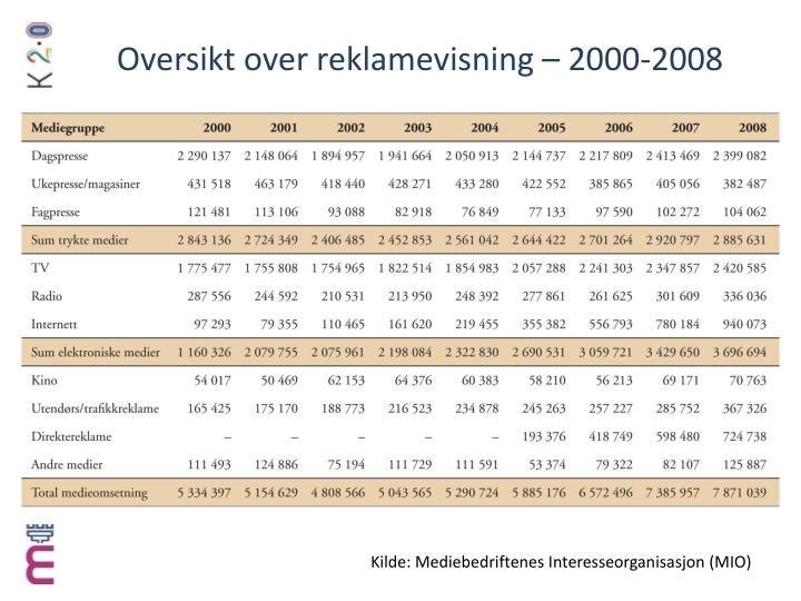 Oversikt over reklamevisning – 2000-2008