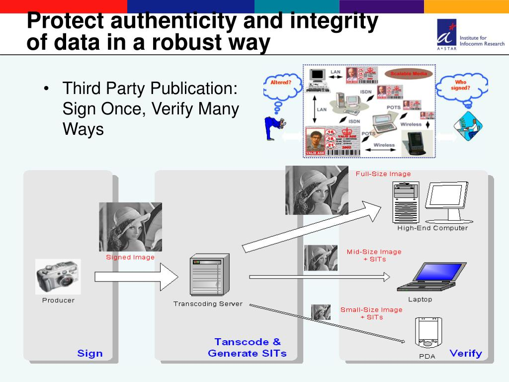 Third Party Publication: Sign Once, Verify Many Ways