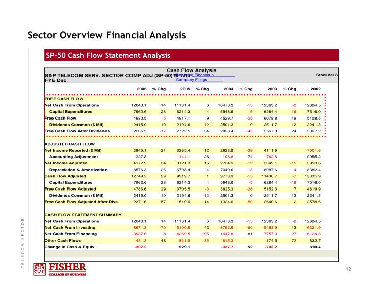 Sector Overview Financial Analysis