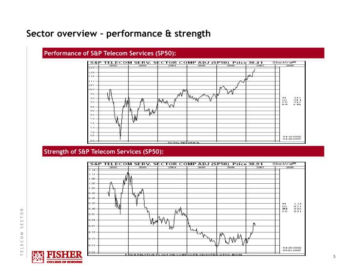 Sector overview – performance & strength