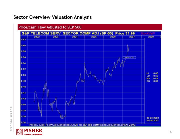 Sector Overview Valuation Analysis