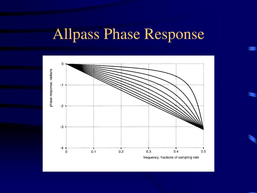 Allpass Phase Response