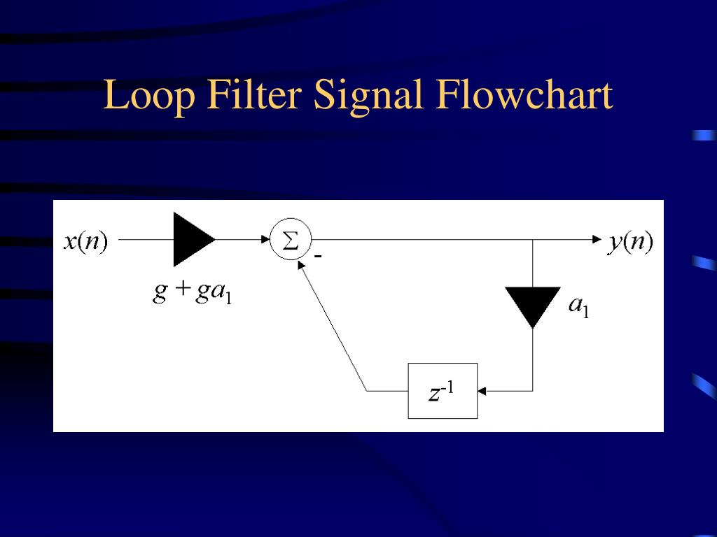 Loop Filter Signal Flowchart