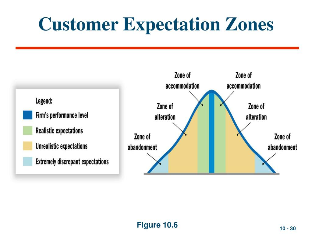 Customer Expectation Zones