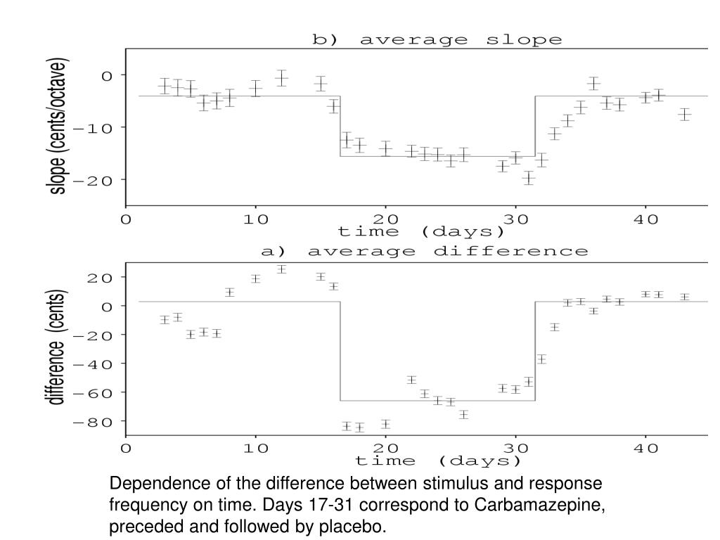 Dependence of the difference between stimulus and response frequency on time. Days 17-31 correspond to Carbamazepine, preceded and followed by placebo.