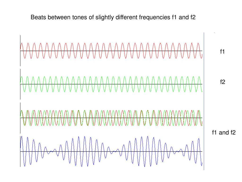 Beats between tones of slightly different frequencies f1 and f2