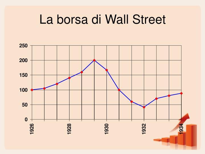 La borsa di Wall Street