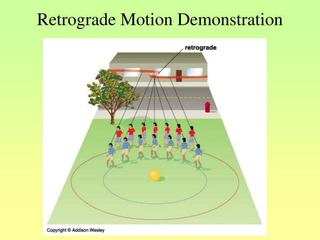 Retrograde Motion Demonstration