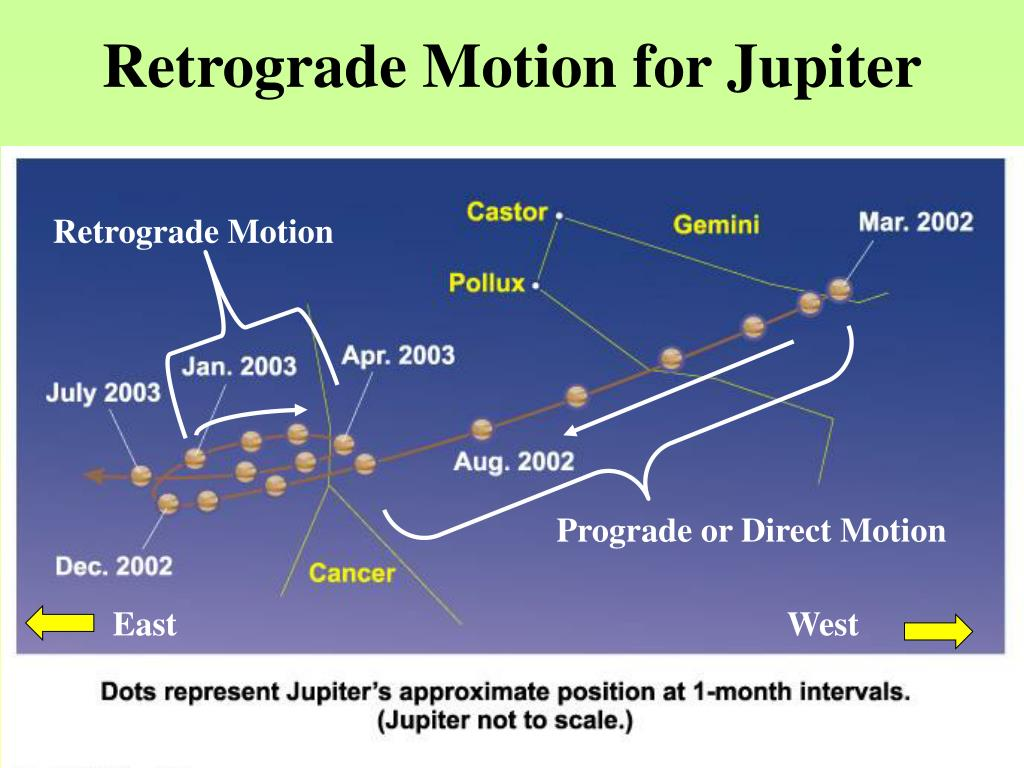 Retrograde Motion for Jupiter